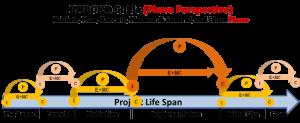 PMBOK Phase